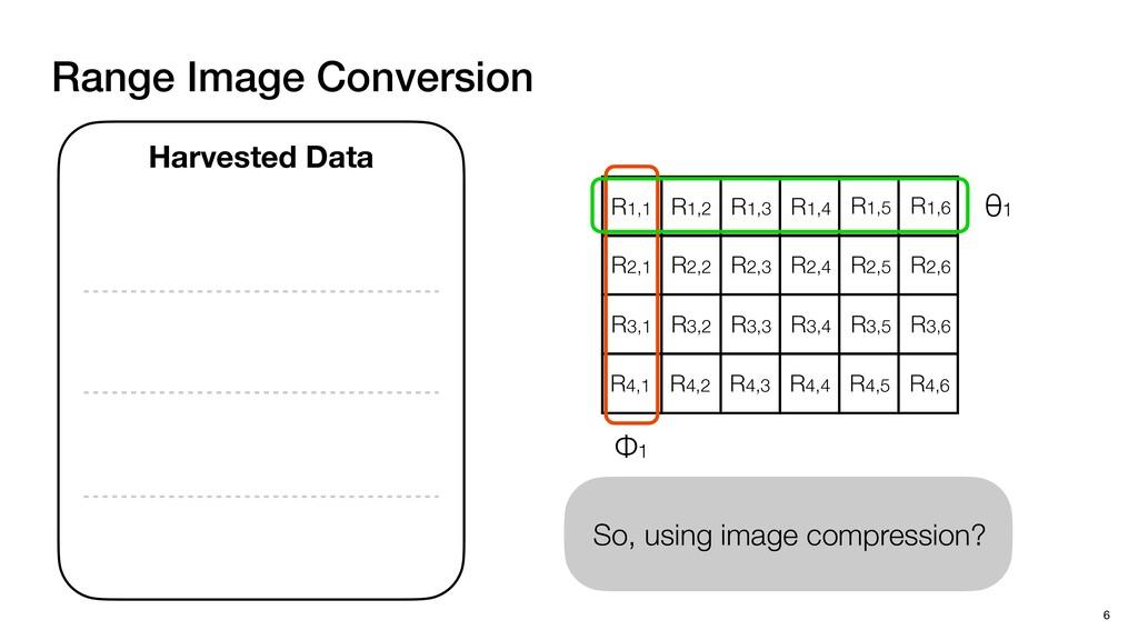 Range Image So, using image compression? Range ...