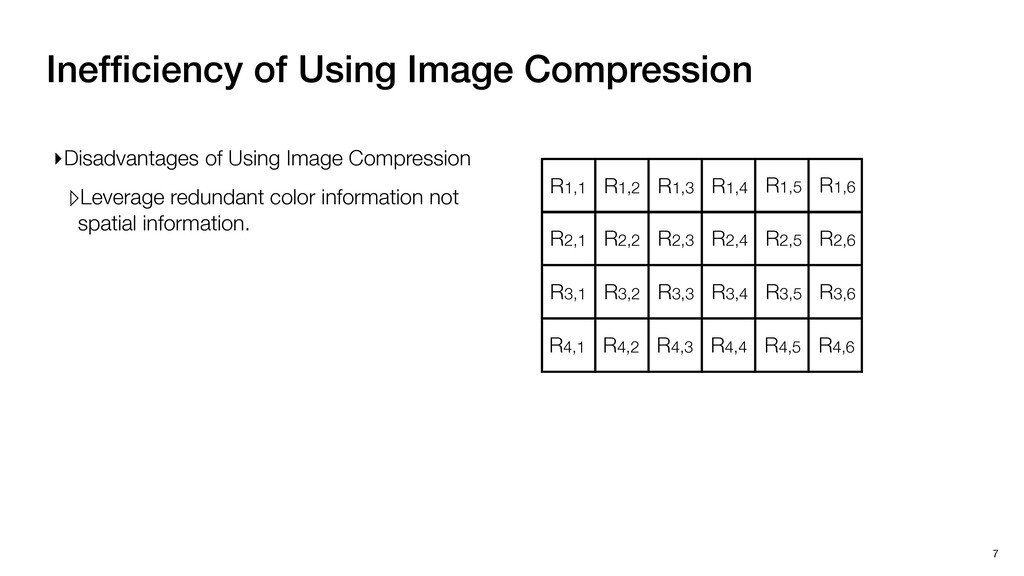 Inefficiency of Using Image Compression 7 R1,1 R...