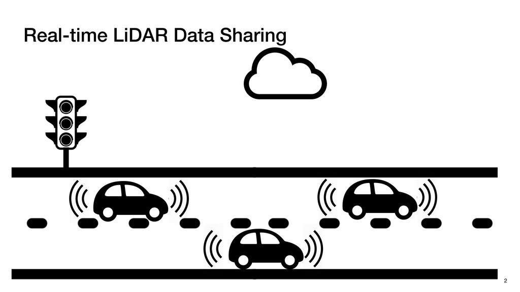 Real-time LiDAR Data Sharing 2