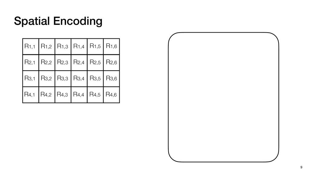 Spatial Encoding 9 R1,1 R1,2 R1,3 R1,4 R1,5 R1,...