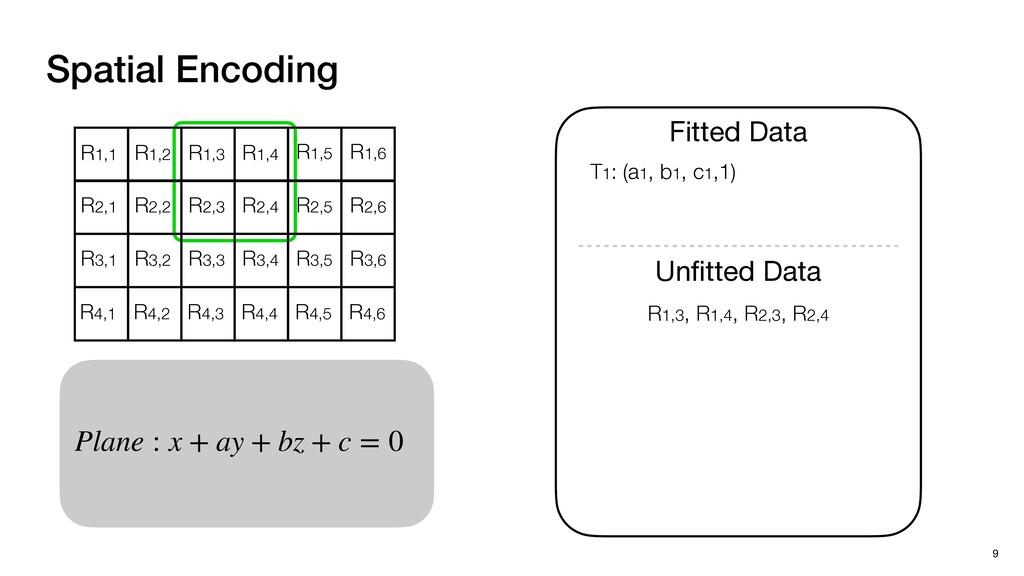 Plane : x + ay + bz + c = 0 Spatial Encoding 9 ...