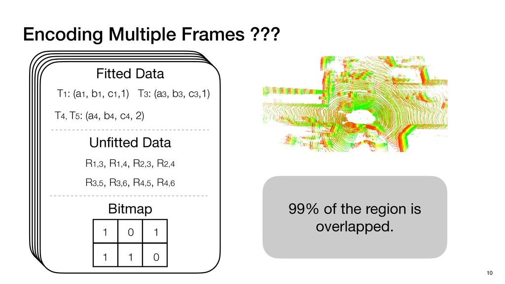 Encoding Multiple Frames ??? 10 Fitted Data Unfi...