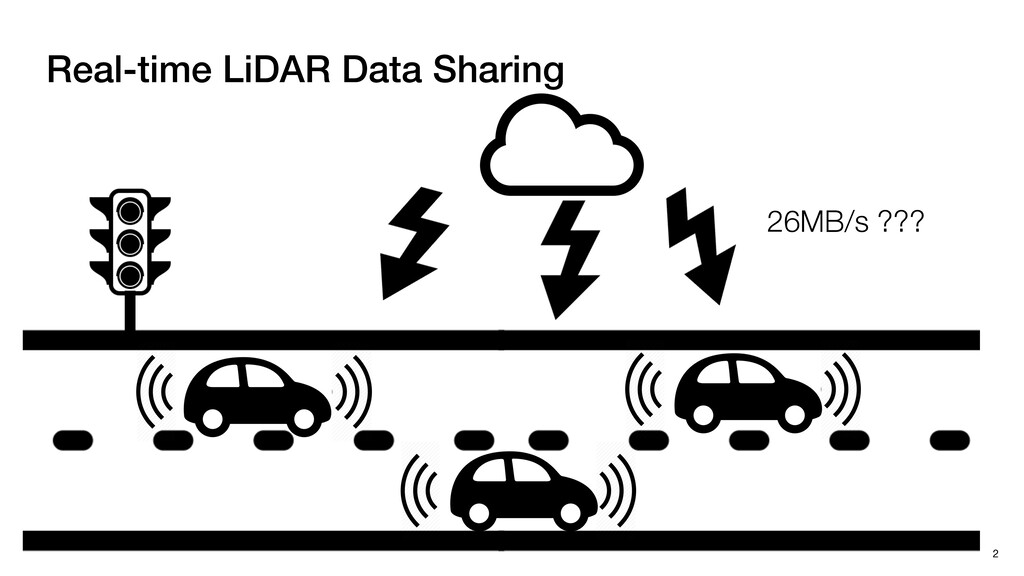 Real-time LiDAR Data Sharing 2 26MB/s ???