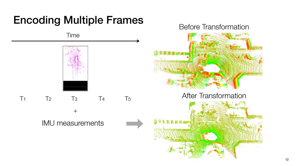 Encoding Multiple Frames 12 Time T3 T4 T5 T1 T2...
