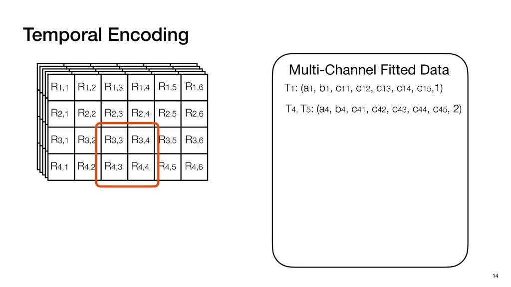 Temporal Encoding 14 R1,1 R1,2 R1,3 R1,4 R1,5 R...