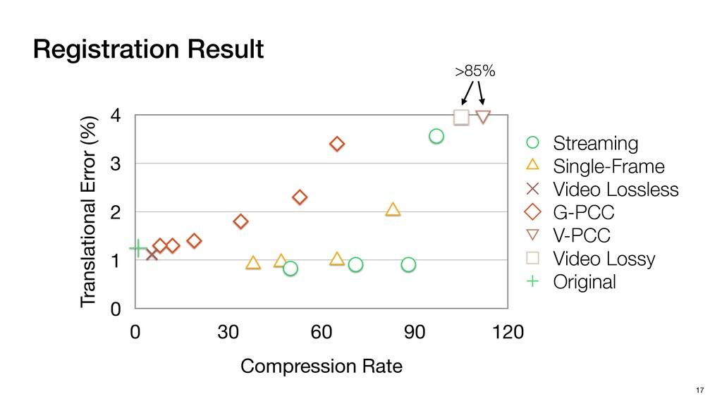 Registration Result 17 Translational Error (%) ...