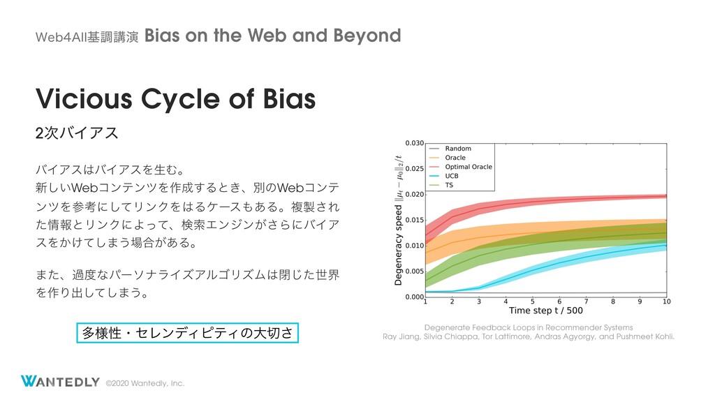 ©2020 Wantedly, Inc. Vicious Cycle of Bias 2όΠ...