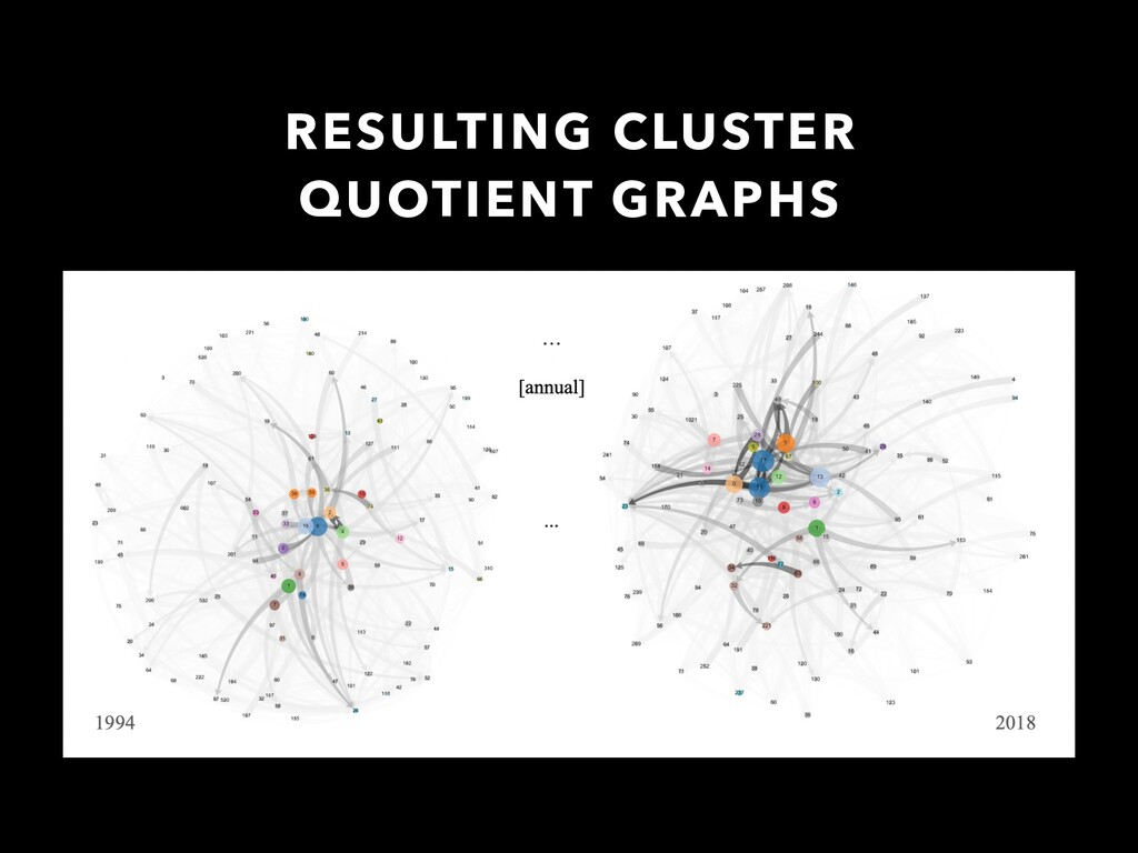 RESULTING CLUSTER QUOTIENT GRAPHS
