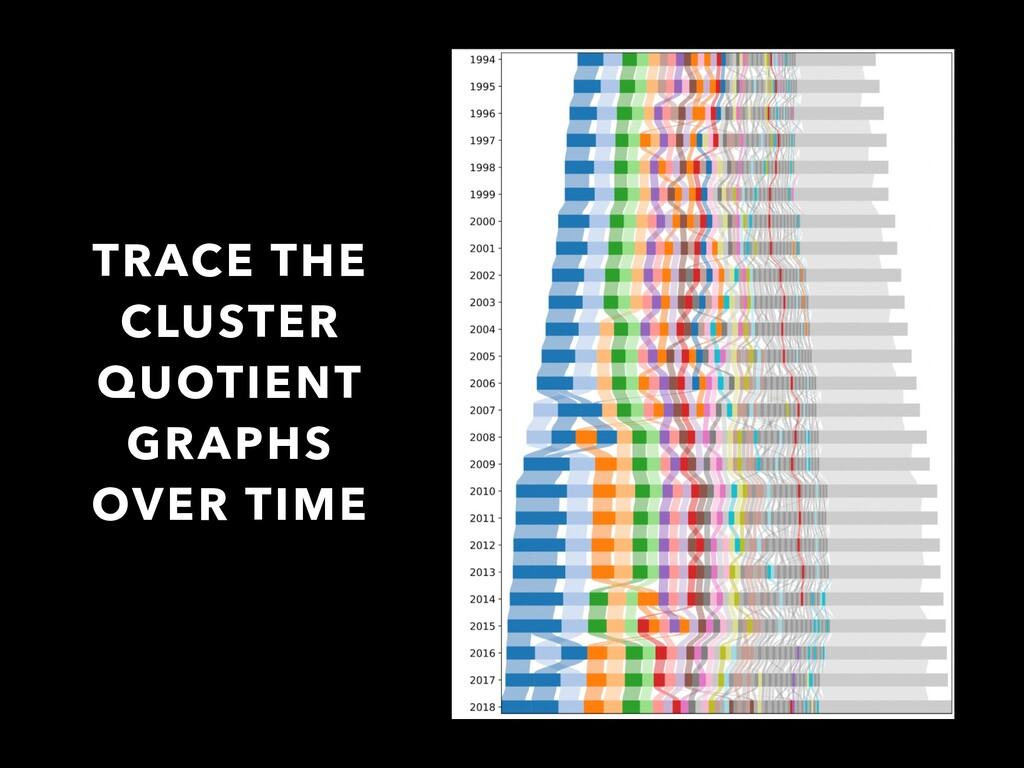 TRACE THE CLUSTER QUOTIENT GRAPHS OVER TIME