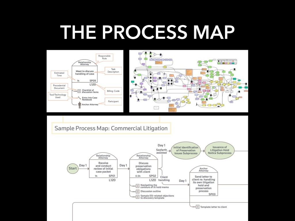 THE PROCESS MAP