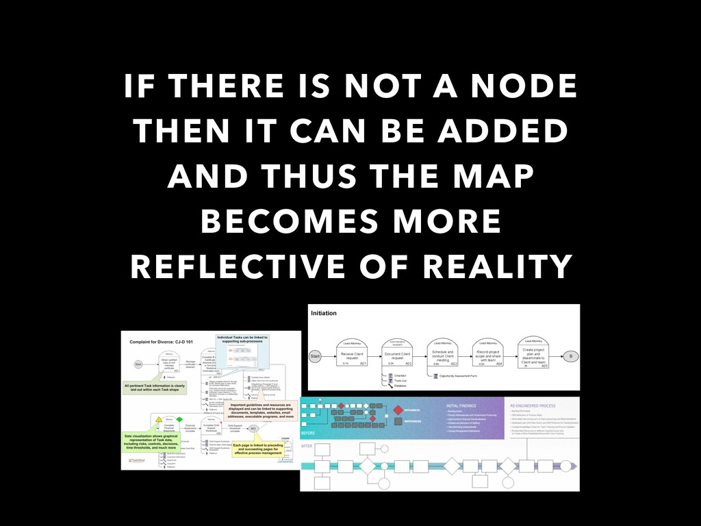 IF THERE IS NOT A NODE THEN IT CAN BE ADDED AND...