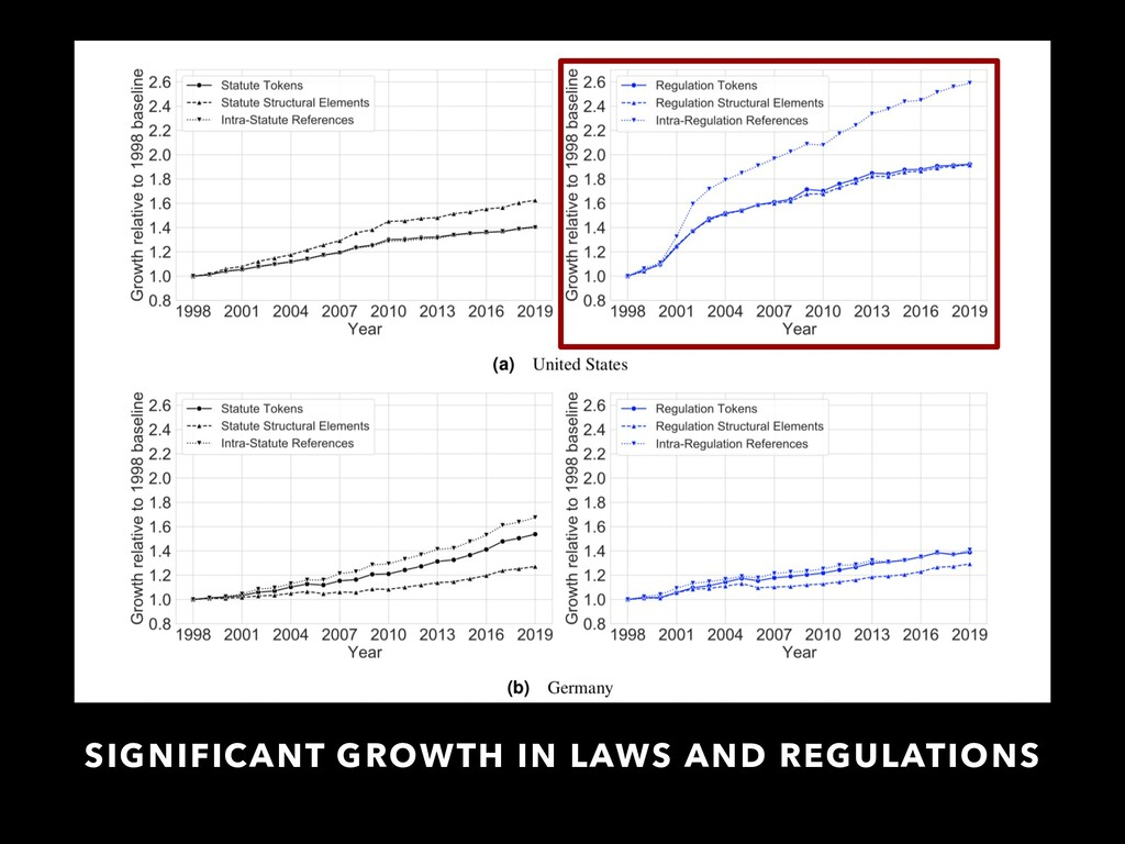 SIGNIFICANT GROWTH IN LAWS AND REGULATIONS