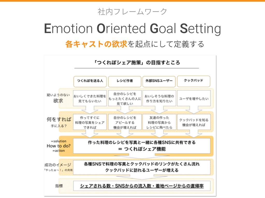 爡ⰻؿٖ٦يٙ٦ؙ Emotion Oriented Goal Setting ぐٍؗأزך妜...