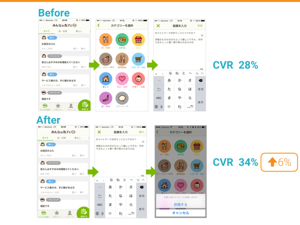 Before After CVR 28% CVR 34% 6%
