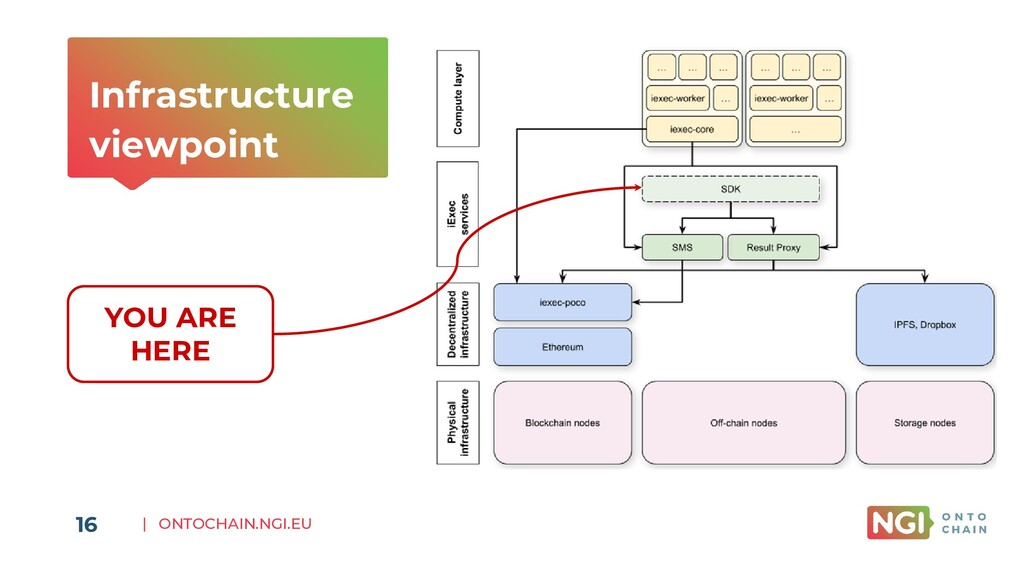 | ONTOCHAIN.NGI.EU Infrastructure viewpoint 16 ...