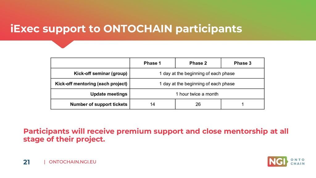 | ONTOCHAIN.NGI.EU 21 iExec support to ONTOCHAI...