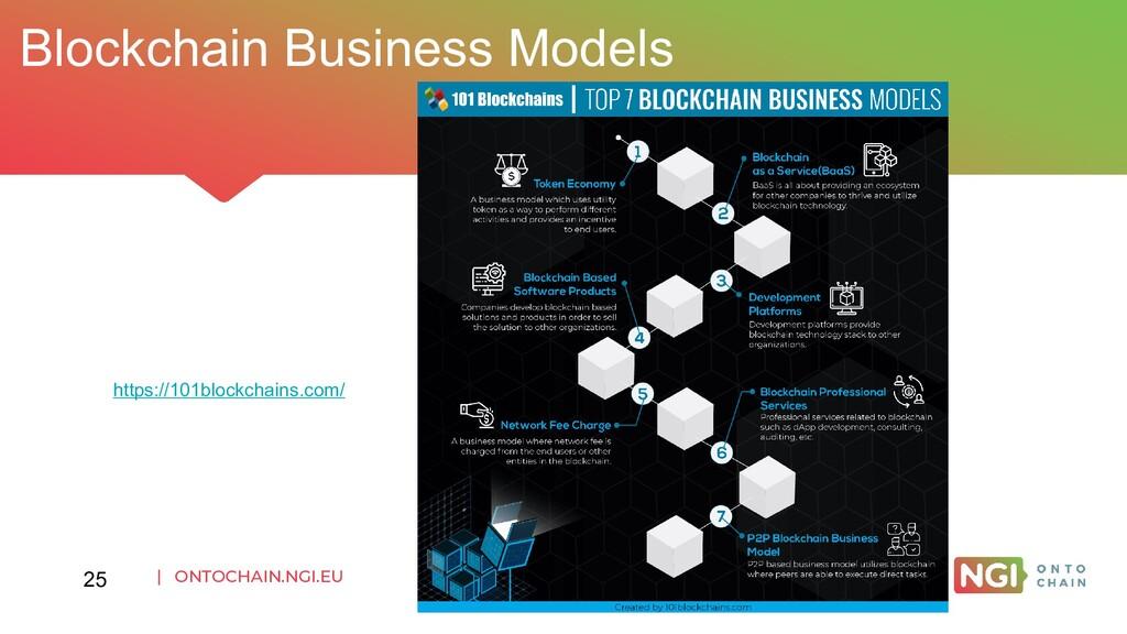 | ONTOCHAIN.NGI.EU Blockchain Business Models 2...