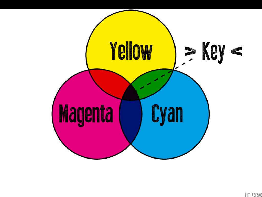Cyan Magenta Yellow > Key <