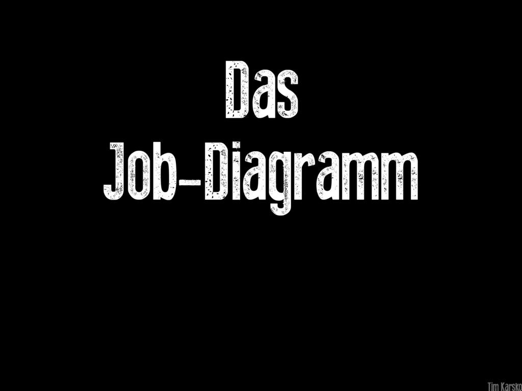 Das Job-Diagramm