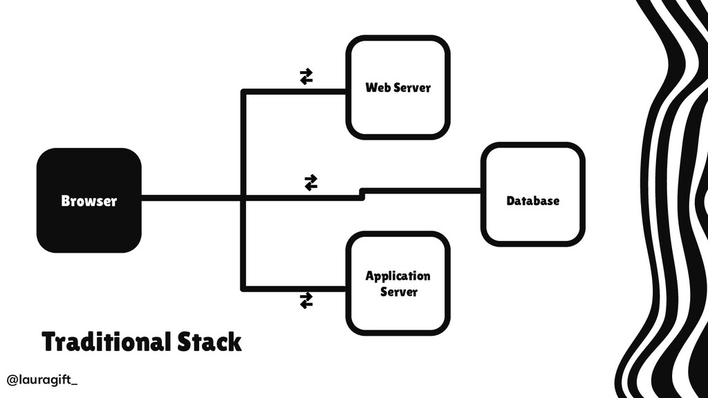 Browser Traditional Stack Web Server Applicatio...