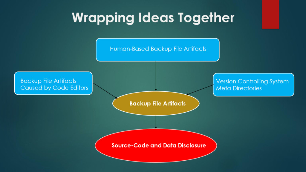 Wrapping Ideas Together Source-Code and Data Di...