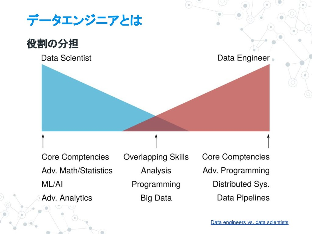 データエンジニアとは 役割の分担 Data engineers vs. data scient...