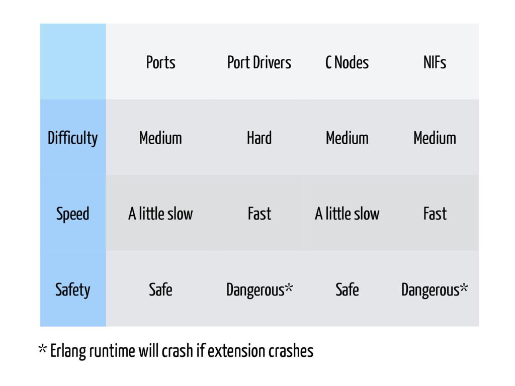 Ports Port Drivers C Nodes NIFs Difficulty Medi...