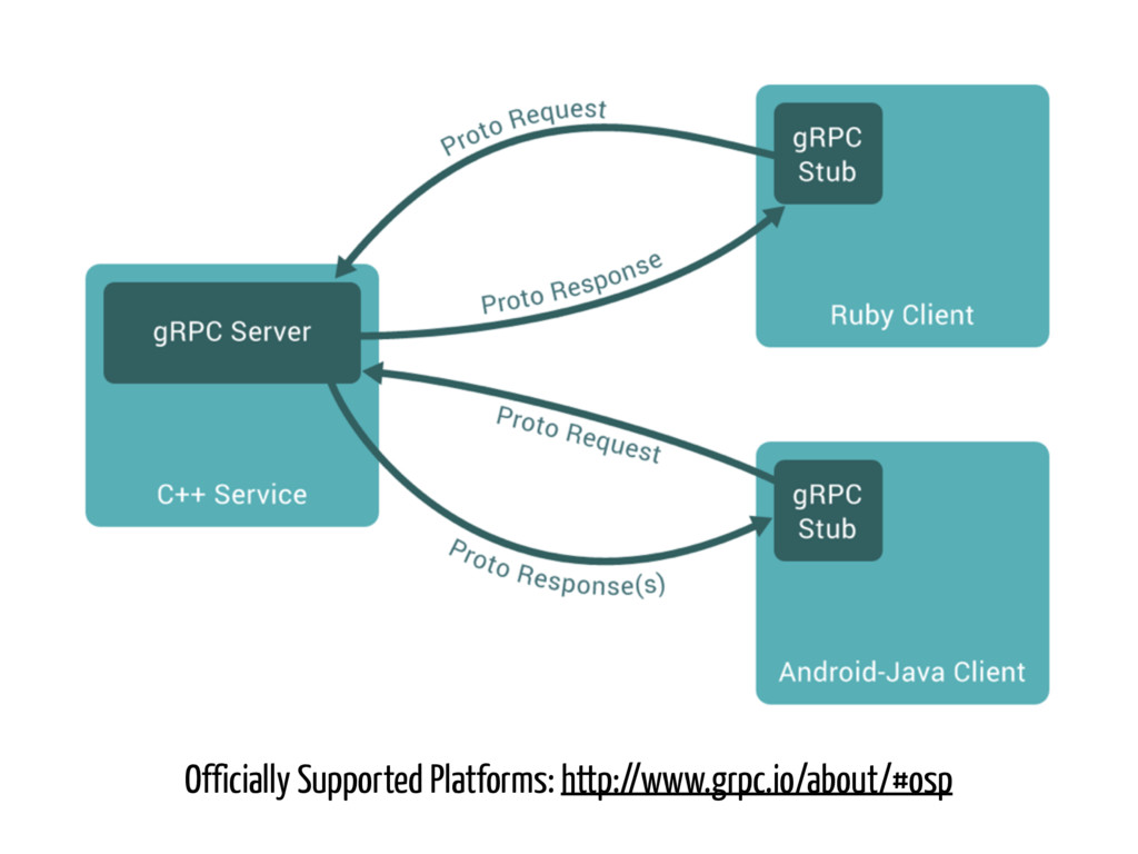Officially Supported Platforms: http://www.grpc...