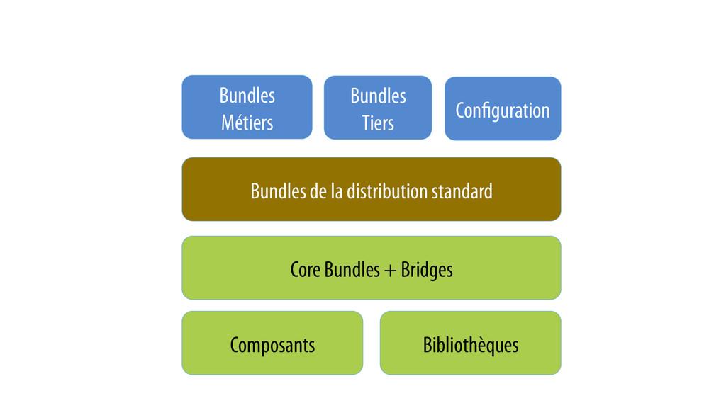 Composants Bibliothèques Core Bundles + Bridges...