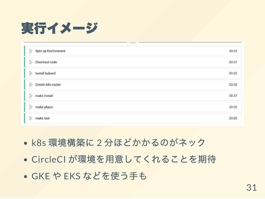 実行イメージ k8s 環境構築に 2 分ほどかかるのがネック CircleCI が環境を用意し...