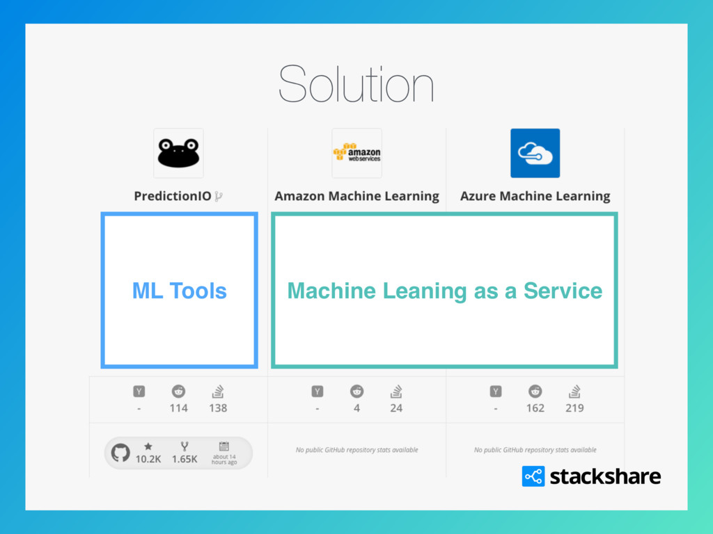 Solution Machine Leaning as a Service ML Tools