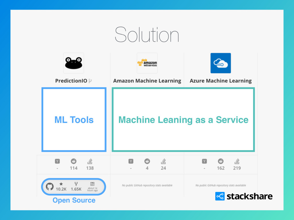 Solution Machine Leaning as a Service ML Tools ...