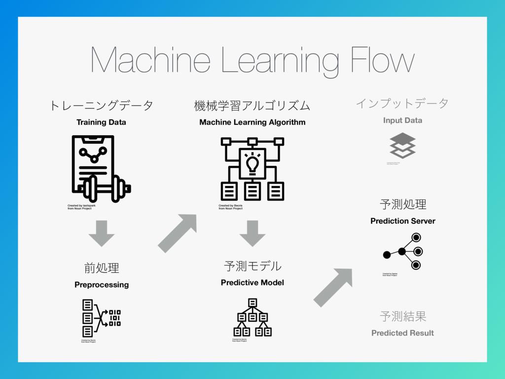 Machine Learning Flow τϨʔχϯάσʔλ Training Data ...