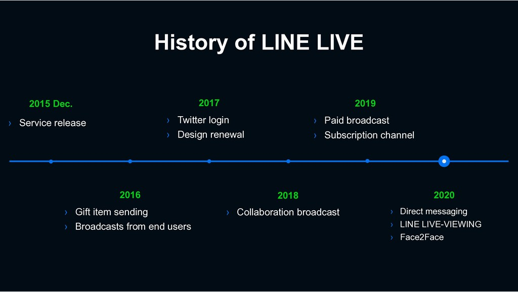 History of LINE LIVE 2020 › Direct messaging › ...