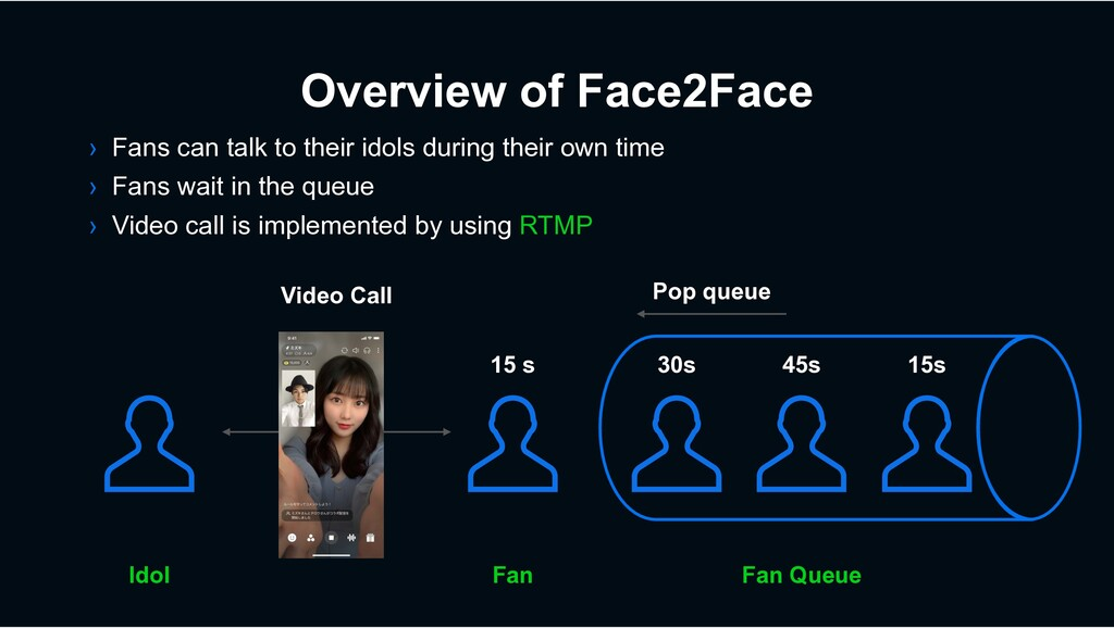 Overview of Face2Face Idol Fan Queue Fan 15 s 3...