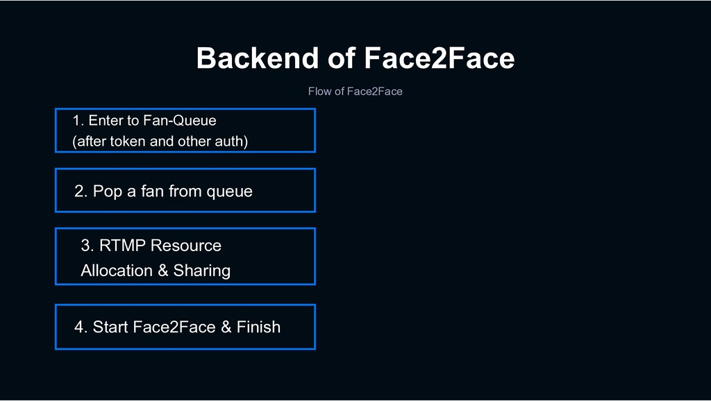 Backend of Face2Face 1. Enter to Fan-Queue (aft...