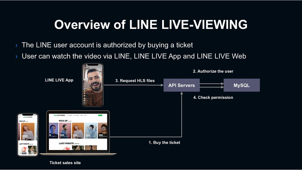 Overview of LINE LIVE-VIEWING API Servers 1. Bu...