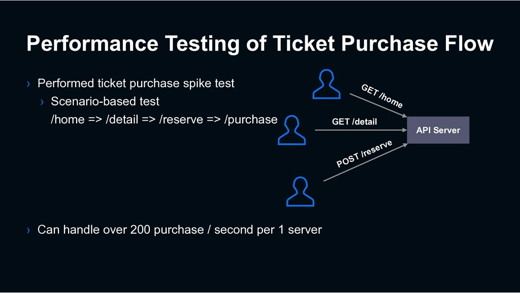 Performance Testing of Ticket Purchase Flow › P...