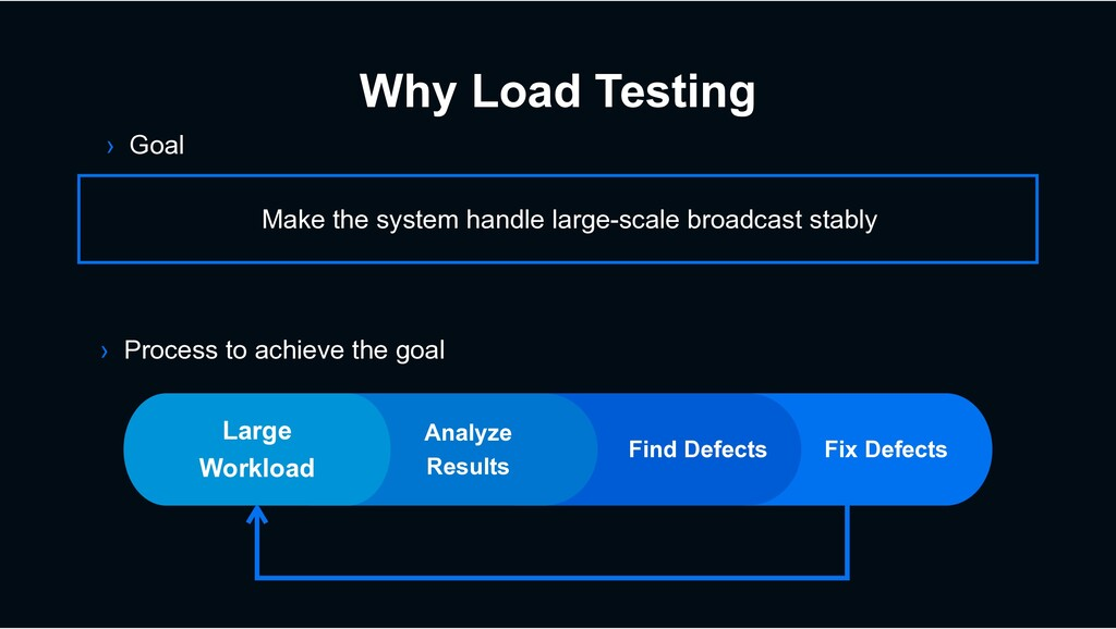 Why Load Testing › Goal Make the system handle ...