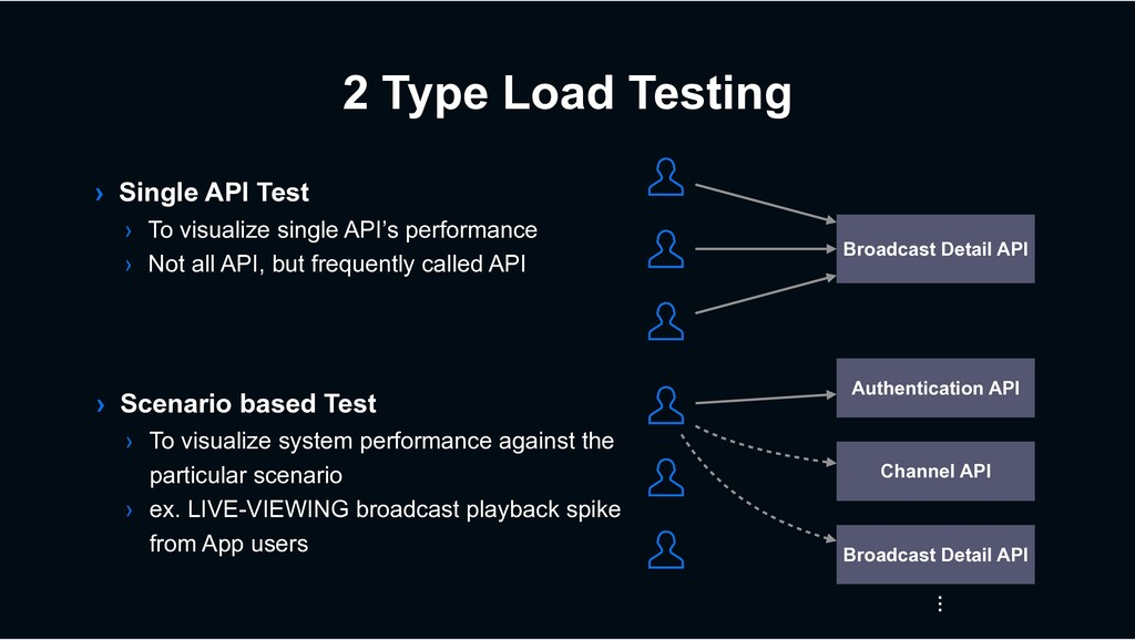2 Type Load Testing › Single API Test › To visu...