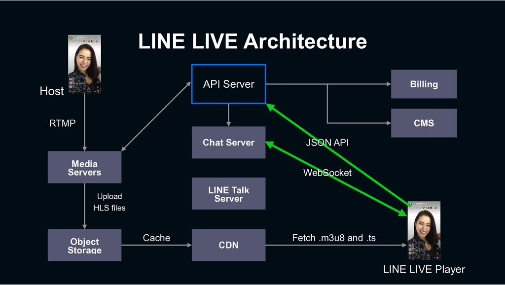Object Storage Media Servers Host CDN LINE Talk...