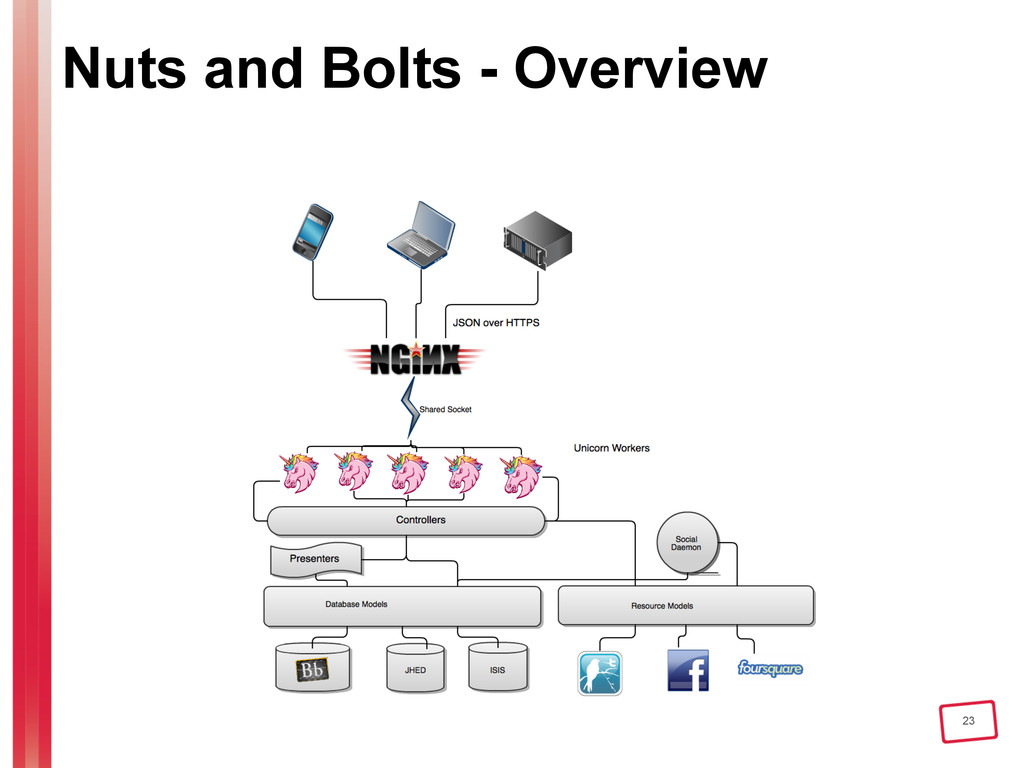 23 Nuts and Bolts - Overview