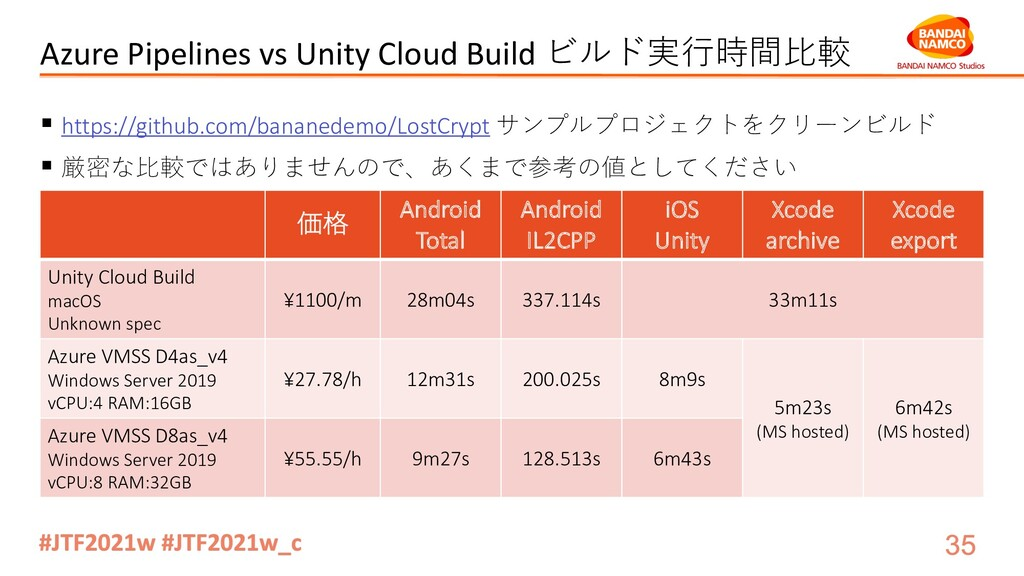 Azure Pipelines vs Unity Cloud Build ビルド実⾏時間⽐較 ...