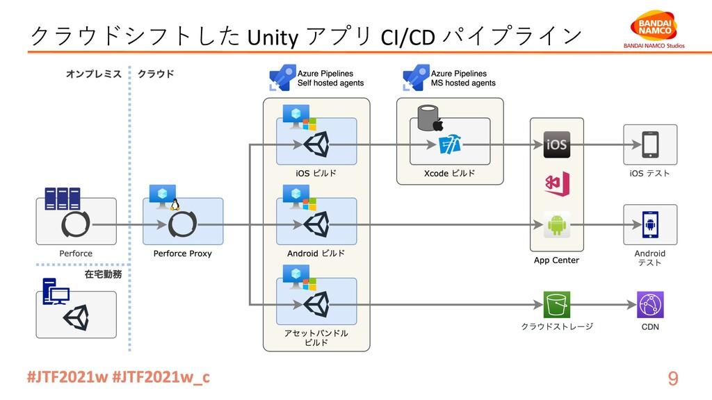 クラウドシフトした Unity アプリ CI/CD パイプライン