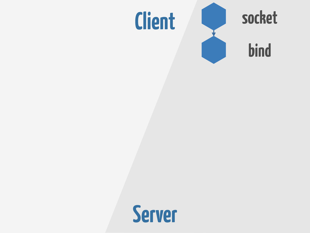 Server bind socket Client