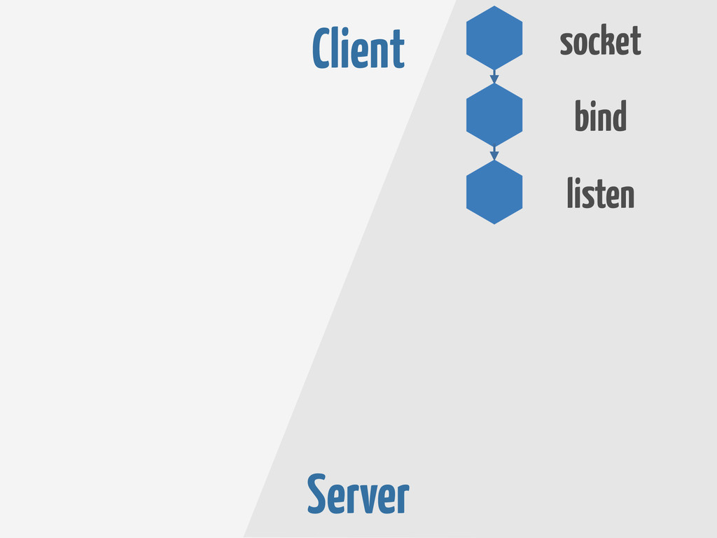 Server listen bind socket Client