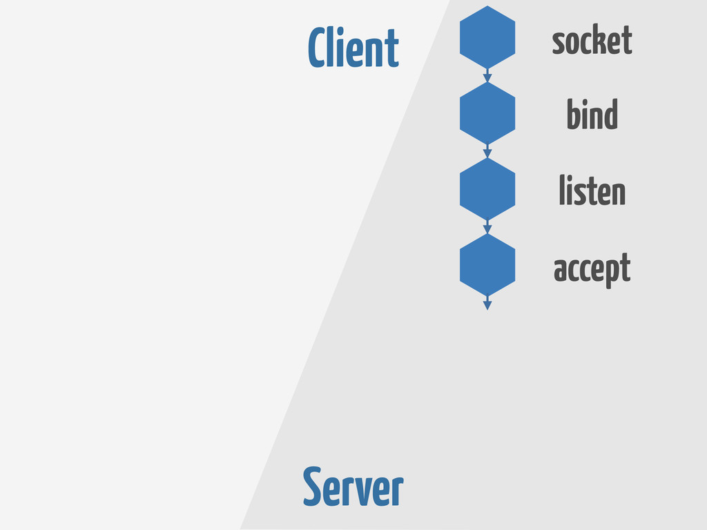 Server accept listen bind socket Client