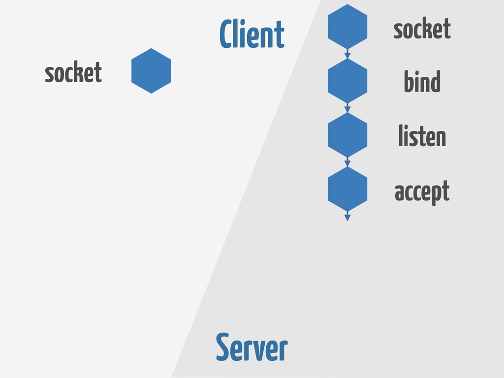 Client Server socket accept listen bind socket