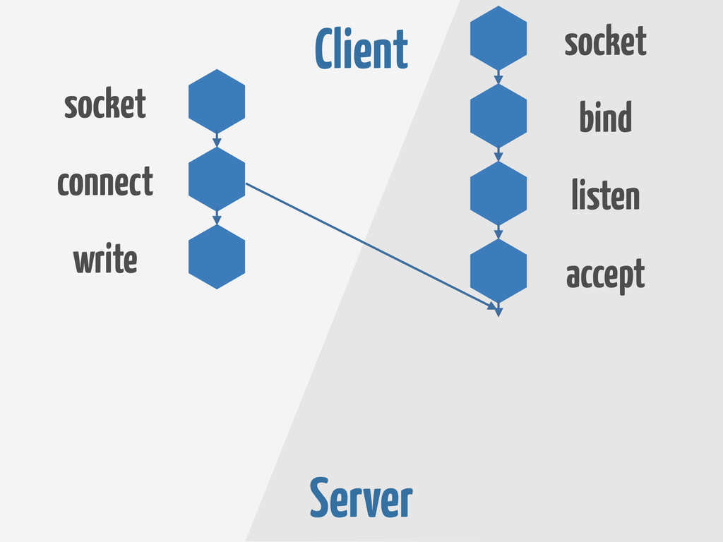 Client Server socket connect accept listen bind...