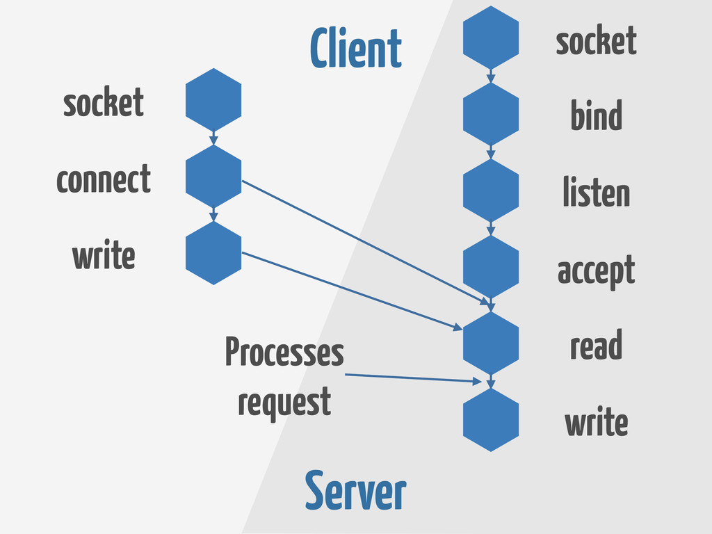 Client Server socket connect read accept listen...
